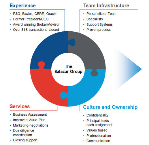 Salazar Group Differentiators