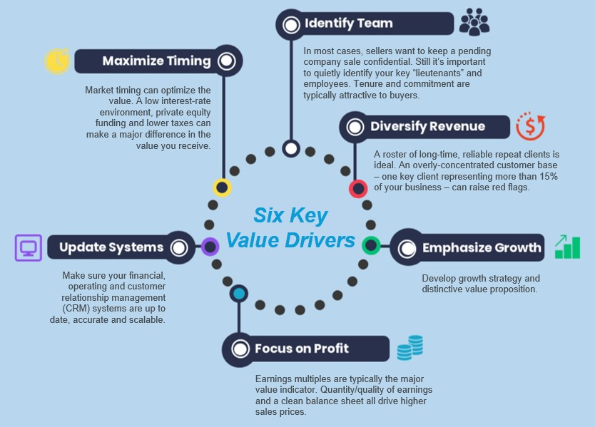 Salazar Group 6 Key Value Drivers